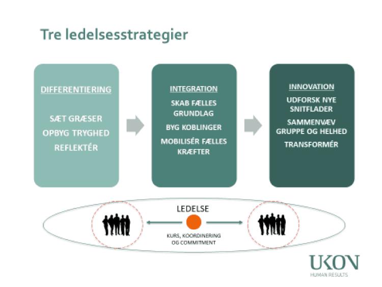 Tre ledelsesstrategier