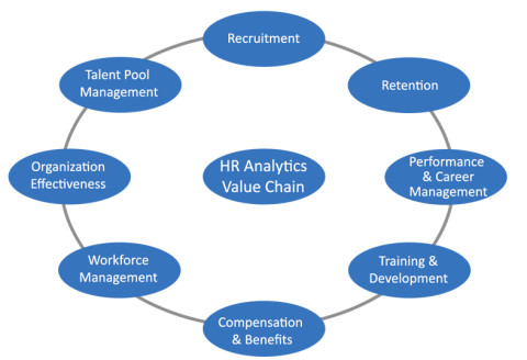 From HR reporting to HR analytics